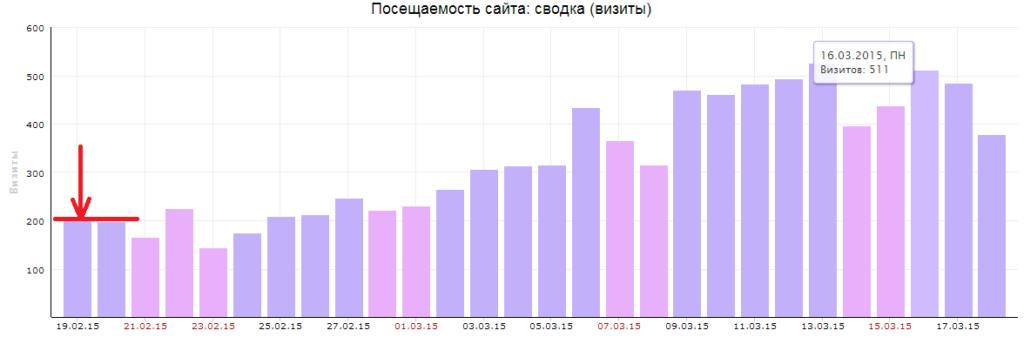 kak-yvelichit-posehaemost-1024x344 Как новостной блог поднимает посещаемость?