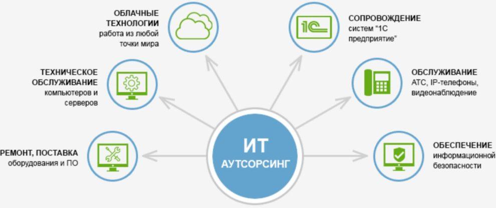 outsourcing-IT-2-e1541515701304 Аутсорсинг в ИТ-сфере